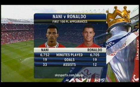 A ses débuts à Manchester United, les stats de Nani étaient même meilleures que celles de Cristiano Ronaldo