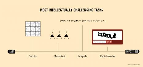 Les challenges du plus simple au plus compliqué