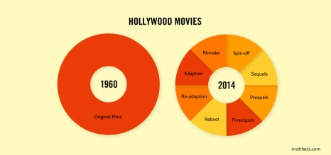Les films de Hollywood